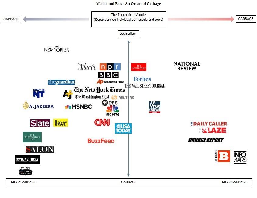 diagram of media bias | Diarra