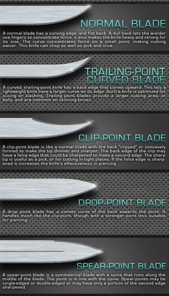 Modern Knife Types Blade Shapes